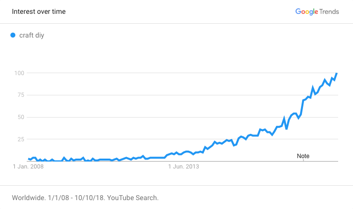 Google Trends Crafts DIY Chart