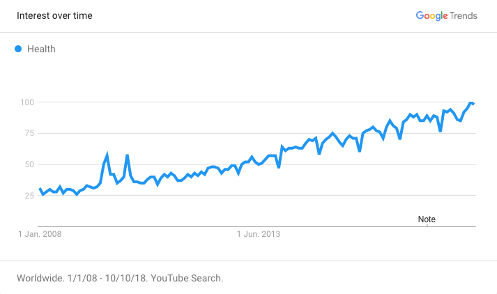 Google Trends Health Chart