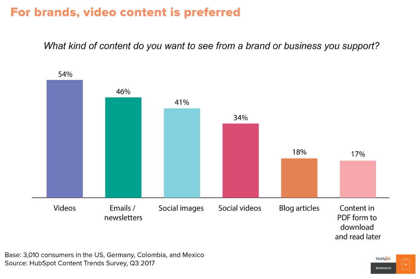 Hubspot video engagement chart