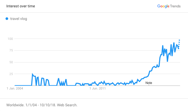 Google Trends Travel Vlog Chart
