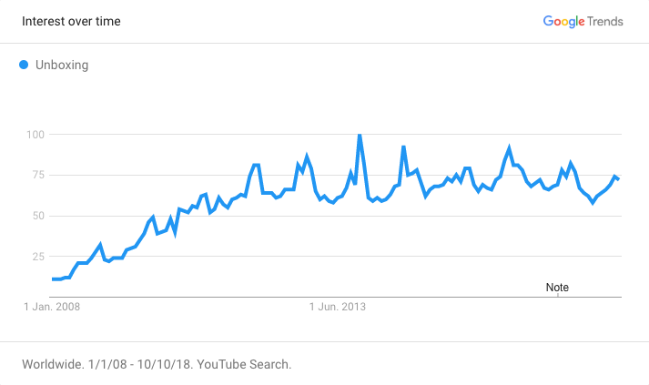 Google Trends Unboxing Chart